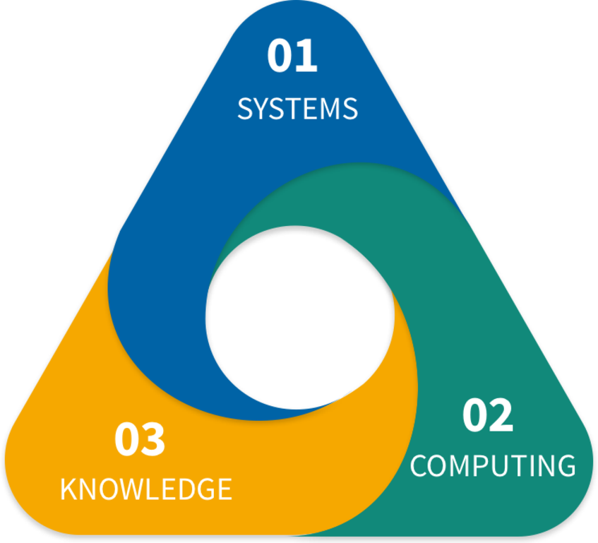 Thematic Areas of research - Faculty of Computer Science
